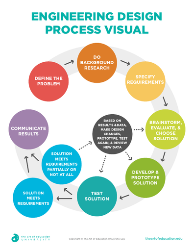 Engineering Design Process Visual - FLEX Assessment