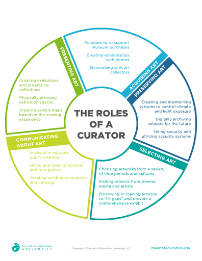 The Roles of a Curator - FLEX Resource