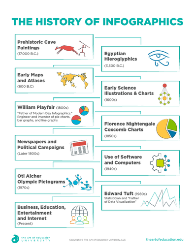 The History of Infographics - FLEX Assessment