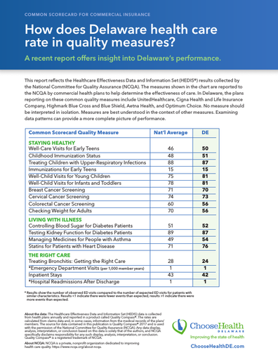 How does Delaware health care rate in quality measures?