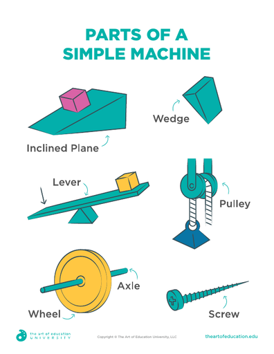 Parts of a Simple Machine - FLEX Assessment