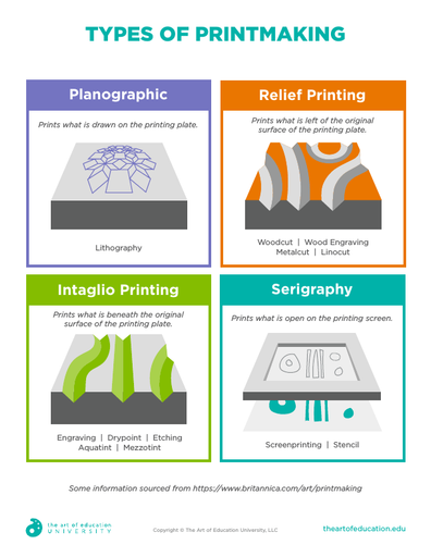 Types of Printmaking - FLEX Assessment