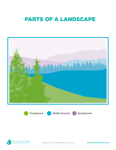 Parts of a Landscape - FLEX Assessment