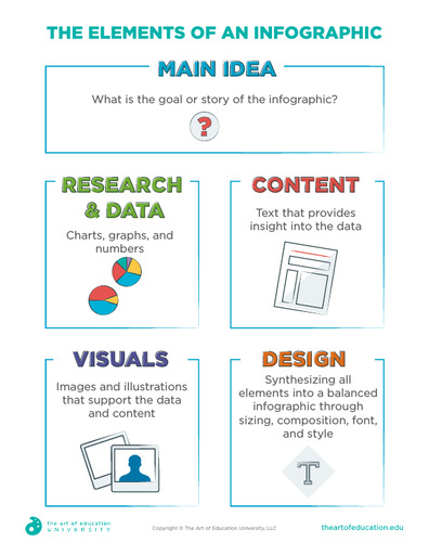 The Elements of an Infographic - FLEX Resource