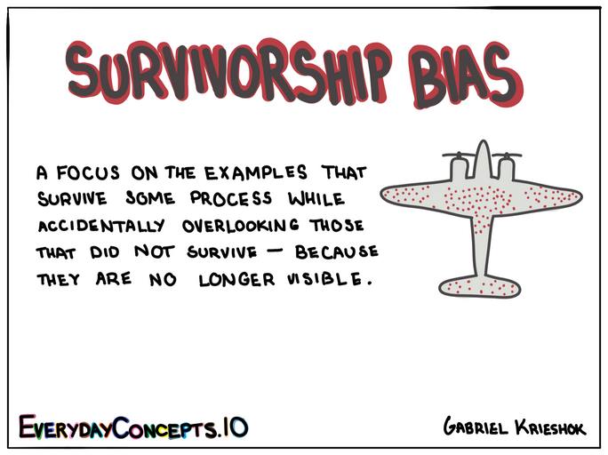 Survivorship Bias