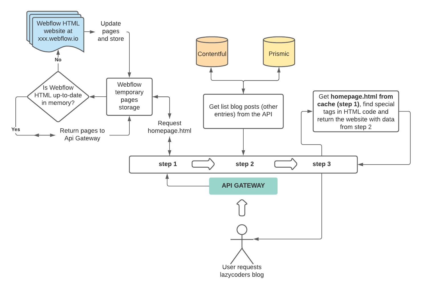 Webflow and Contentful architecture