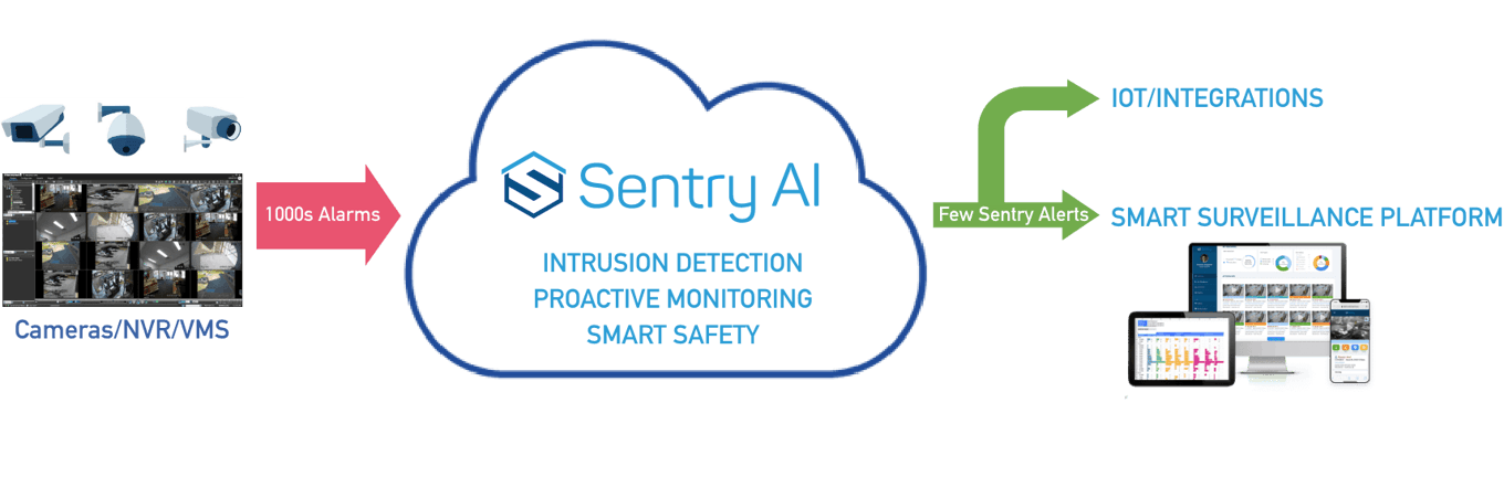 Sentry AI Deal Memo (Closing Date: 2021-08-01)