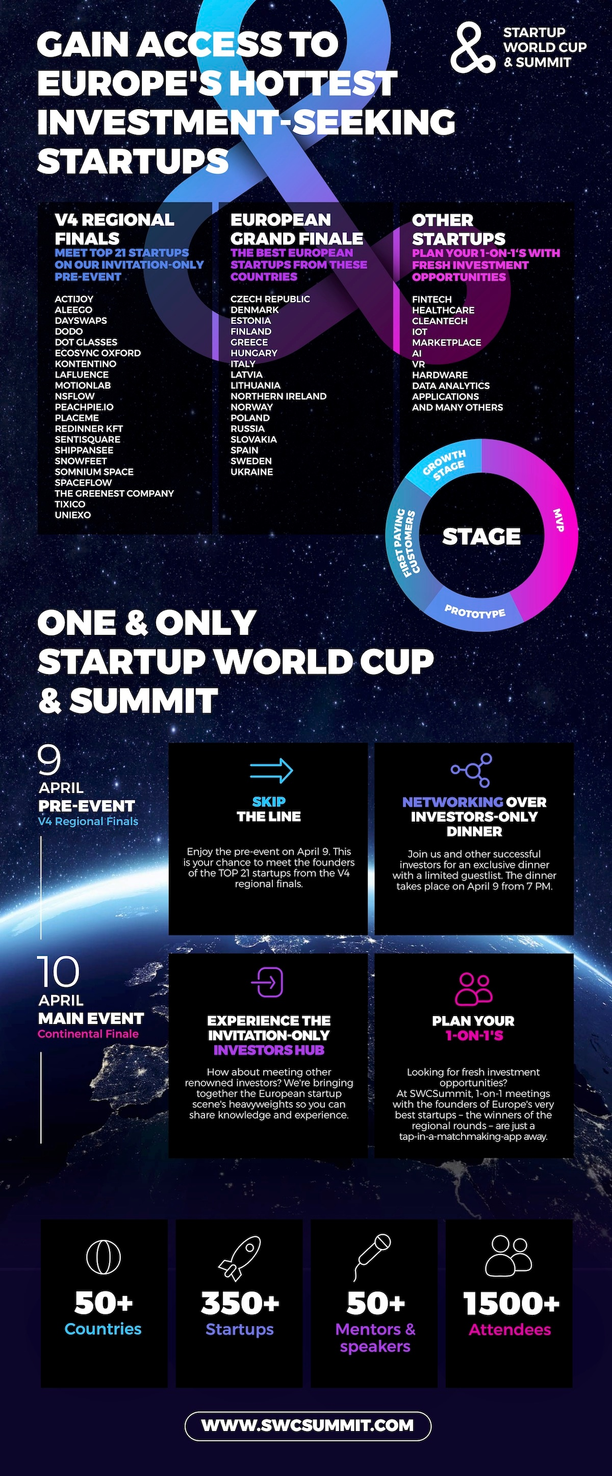 Startup World Cup & Summit