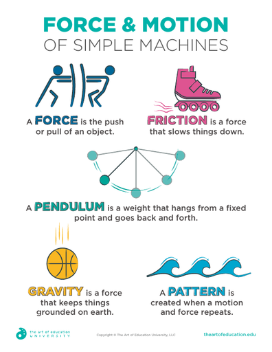 Force and Motion of Simple Machines - FLEX Resource