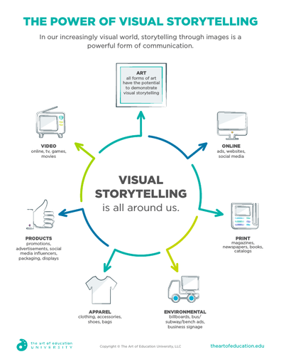 The Power of Visual Storytelling - FLEX Assessment