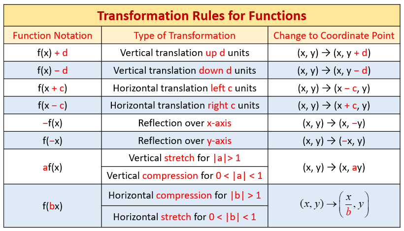 transformation-rules-graphs.png