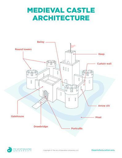 Medieval Castle Architecture - FLEX Assessment