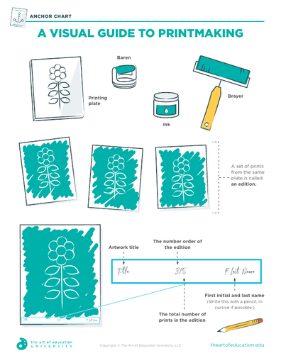 A Visual Guide to Printmaking - FLEX Resource