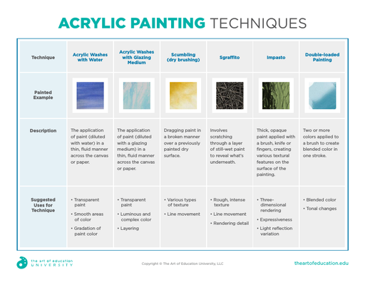 Acrylic Painting Techniques - FLEX Resource