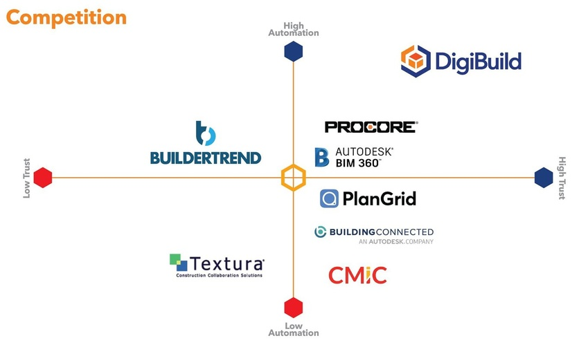 DigiBuild Deal Memo (Closing Date: 2021-05-22)