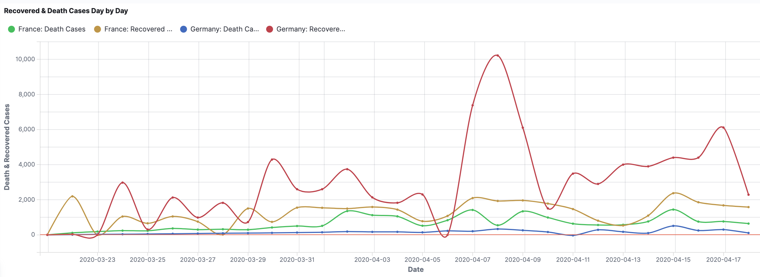 France_vs_Germany_deaths_recovered.png