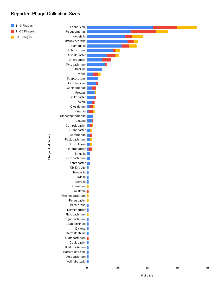 Reported Phage Collection Sizes